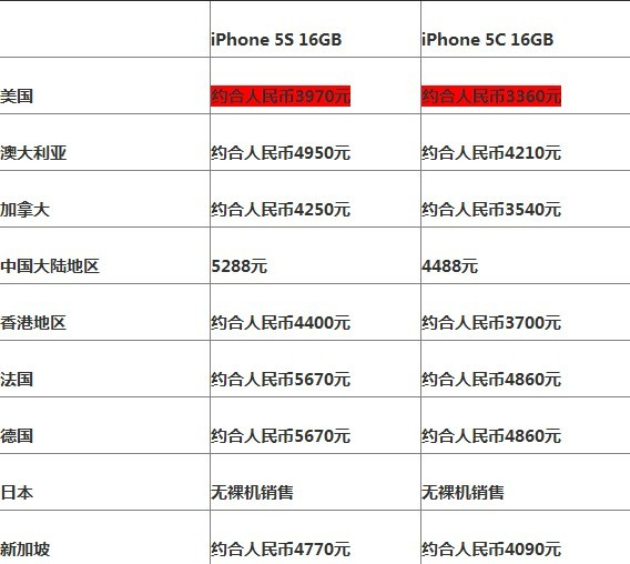 对于最近苹果发布的iphone5s,很多网友已经期待已久了,有点小资的网友都非常想要入手一台iphone5s,不过网友不知道iphone5s的价格,网友最为关注的是iphone5s水货价格是多少,去哪里可以买到水货。   南都记者从中国联通及中国电信处获悉,两家运营商将全球同步发售新一代iPhone5S裸机售价在5000元以上,廉价版iPhone5C售价也会突破3000元。   苹果希望加快在中国的上市速度,运营商也开始加速渠道梳理和宣传活动。目前,广东联通部分门店已启动预约,广东电信也即将在多个渠道